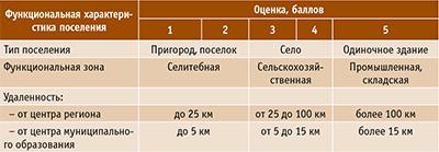 Таблица 2. Оценка функциональной категории поселения
