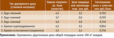 Таблица 3. Определение соотношения цены и качества деревянных домов