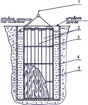 Рис. 1. Схема пропитки сортиментов