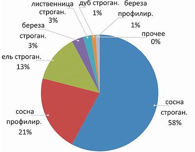 Структура экспорта обработанных пиломатериалов в 2016 году (по объему)
