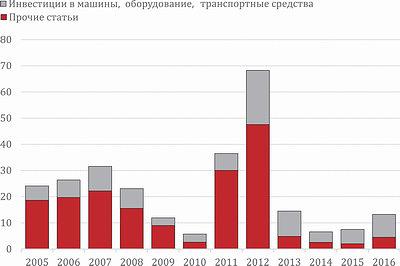 Рис. 1. Инвестиции в основной капитал лесозаготовительных предприятий в 2005–2016 годы, млрд руб.