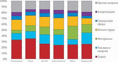 Рис. 2. Структура затрат на производство основных видов лесобумажной продукции, %
