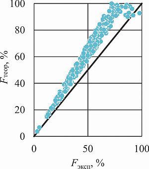 Рис. 3. Сопоставление результатов оценки площади неокоренной поверхности по методу Бернсена с экспериментальными значениями
