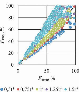 Рис. 4. Сопоставление результатов оценки площади неокоренной поверхности по методу Оцу с экспериментальными значениями