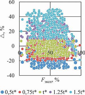 Рис. 5. Отклонение результатов оценки площади неокоренной поверхности по методу Оцу от экспериментальных значений