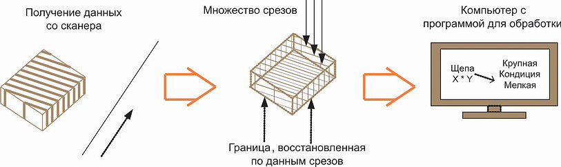 Рис. 6. Последовательность работы предлагаемой системы
