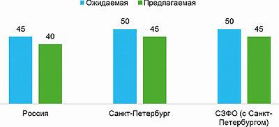 Рис. 5. Ожидаемая и предлагаемая зарплата в лесной промышленности в I квартале 2017 года, тыс. руб.
