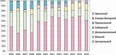 Рис. 2. Распределение производства деревянных паркетных покрытий в России по регионам в 2005–2016 годах, %