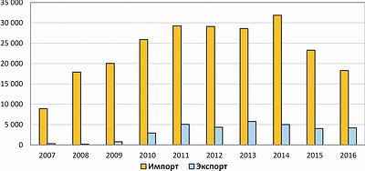 Рис. 5. Динамика импорта и экспорта паркетной доски в 2007–2016 годах, т