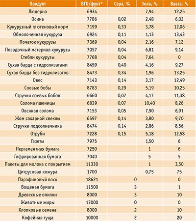 Таблица 1. Свойства разных видов биомассы