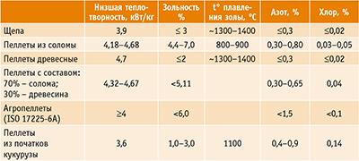Таблица 2. Сравнительные характеристики древесной щепы и пеллет из различных видов растительной биомассы