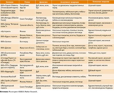 Посмотреть в PDF-версии журнала. Таблица 2. Наиболее известные российские производители штучного и художественного паркета