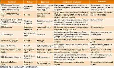 Посмотреть в PDF-версии журнала. Таблица 3. Некоторые российские производители щитового паркета и паркетной доски