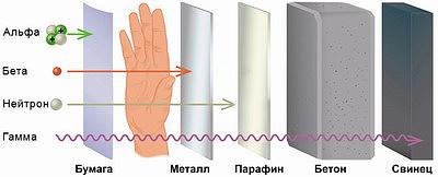 Рис. 1. Экранирование ионизирующих излучений