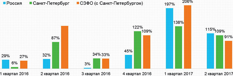 Динамика вакансий в сфере «Лесная промышленность» (квартал в % к аналогичному кварталу прошлого года)
