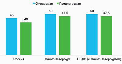 Ожидаемая и предлагаемая зарплата в лесной промышленности, II квартал 2017 г., тыс. рублей