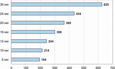 Рис. 2. Средние розничные цены на цементно-стружечные плиты разной толщины и разных производителей, май 2017 года, руб./м2