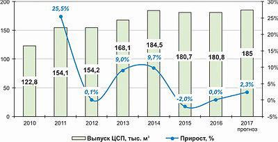 Рис. 3. Динамика производства цементно-стружечных плит в России в 2010–2016 годы и прогноз на 2017 год, тыс. м3