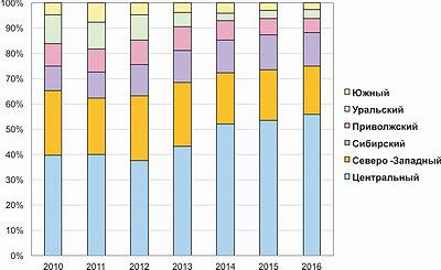 Рис. 4. Структура производства цементно-стружечных плит в России по федеральным округам, %