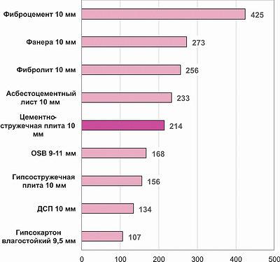 Рис. 5. Сравнение средних розничных цен на цементно-стружечные плиты и близкие материалы-заменители, май 2017 года, руб./м2