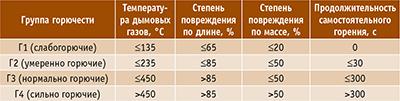Таблица 1. Параметры горючести материалов согласно ГОСТ 30244