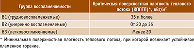 Таблица 2. Группы воспламеняемости материалов согласно ГОСТ 30402