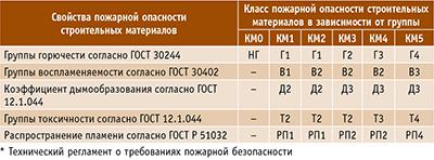 Таблица 3. Классы пожарной опасности строительных материалов по ФЗ № 123 от 22 июля 2008 года