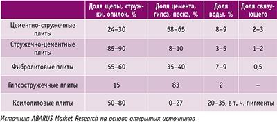 Таблица 1. Приблизительный состав строительных плит, изготавливаемых на основе древесного сырья