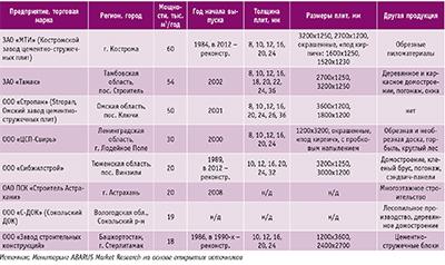 Посмотреть в PDF-версии журнала. Таблица 2. Перечень российских производителей цементно-стружечных плит и краткая характеристика их деятельности
