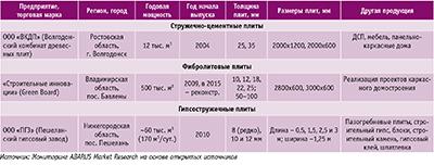 Посмотреть в PDF-версии журнала. Таблица 3. Перечень российских производителей аналогов цементно-стружечных плит и краткая характеристика их деятельности