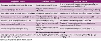 Посмотреть в PDF-версии журнала. Таблица 4. Сферы применения цементно-стружечных плит в строительстве в зависимости от толщины и перечень основных материалов-заменителей