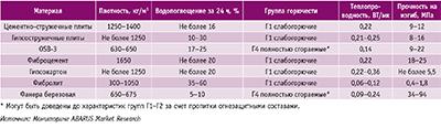 Посмотреть в PDF-версии журнала. Таблица 5. Сравнение основных технических характеристик ЦСП и некоторых материалов-аналогов