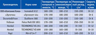 Таблица 1. Ненаполненные клеи-расплавы на основе ЭВА для приклеивания кромочных материалов к мебельным деталям