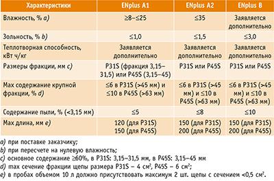 Таблица 1. Стандарты качества топливной щепы по ENplus