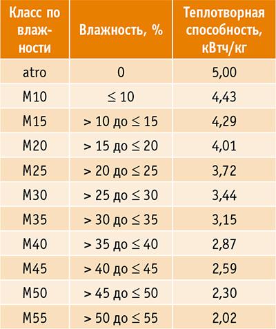 Таблица 2. Зависимость теплотворной способности щепы от влажности древесины