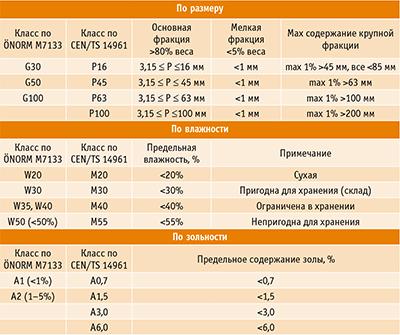 Таблица 3. Соответствие нормативов древесной щепы по австрийским нормам ÖNORM M7133 общеевропейским нормам CEN/TS 14961