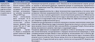 Посмотреть в PDF-версии журнала. Мероприятия по достижению ответственного производства биотоплива в Финлянди