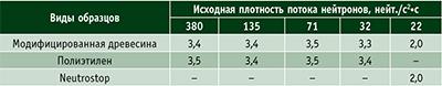 Таблица 1. Коэффициенты поглощения быстрых (К1) нейтронов
