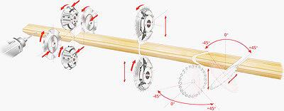 Рис. 7. Принципиальные схемы станков для фрезерования деталей оконной створки (производитель – компания Stegherr, Германия)