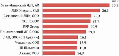 Рис. 2. Топ-10 российских компаний – импортеров пиломатериалов в Китай в феврале 2017 года, тыс. м3