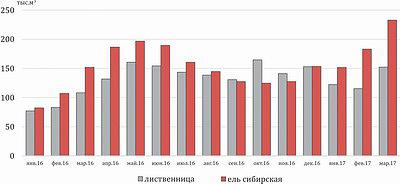 Рис. 3. Продажи нестроганых пиломатериалов из древесины лиственницы и ели сибирской в январе 2016 года – феврале 2017 года, тыс. м3