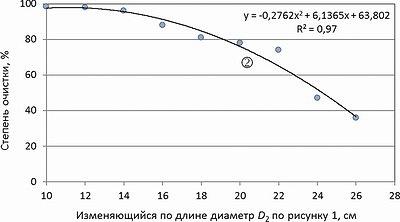 Рис. 7. Схема загрузки сортиментов в окорочный барабан, обеспечивающая постоянную степень окорки по длине бревен