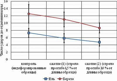 Рис. 9. Влияние степени сжатия на число ударов, необходимое для отделения коры