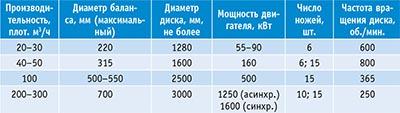 Таблица 1. Рекомендуемые параметры дисковых рубительных машин
