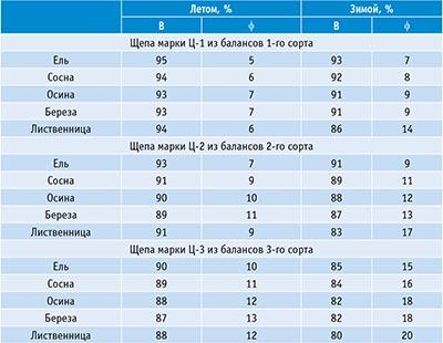 Таблица 2. Выход кондиционной фракции (В) щепы марок Ц-1, Ц-2, Ц-3 и допускаемое количество мелкой фракции (φ) при переработке балансов разных пород