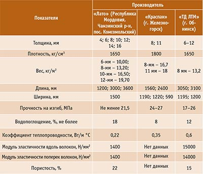 Таблица 1. Физико-механические характеристики изделий из фиброцемента отечественного производства