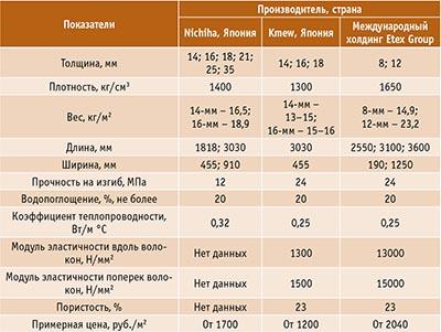 Таблица 2. Физико-механические характеристики изделий из фиброцемента зарубежного производства