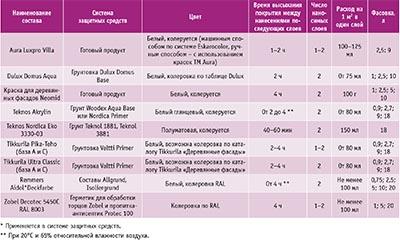 Посмотреть в PDF-версии журнала. Таблица 1. Технические характеристики красок на водной основе для наружной отделки древесины