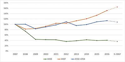 Динамика изменения физических объемов экспорта (первое полугодие 2007 года к первому полугодию 2017 года, %)