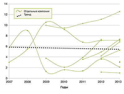 Рис. 3. Доля выделенных неэксплуатационных участков (%) в общей площади рубок для некоторых FSC-сертифицированных предприятий Северо-Западного федерального округа